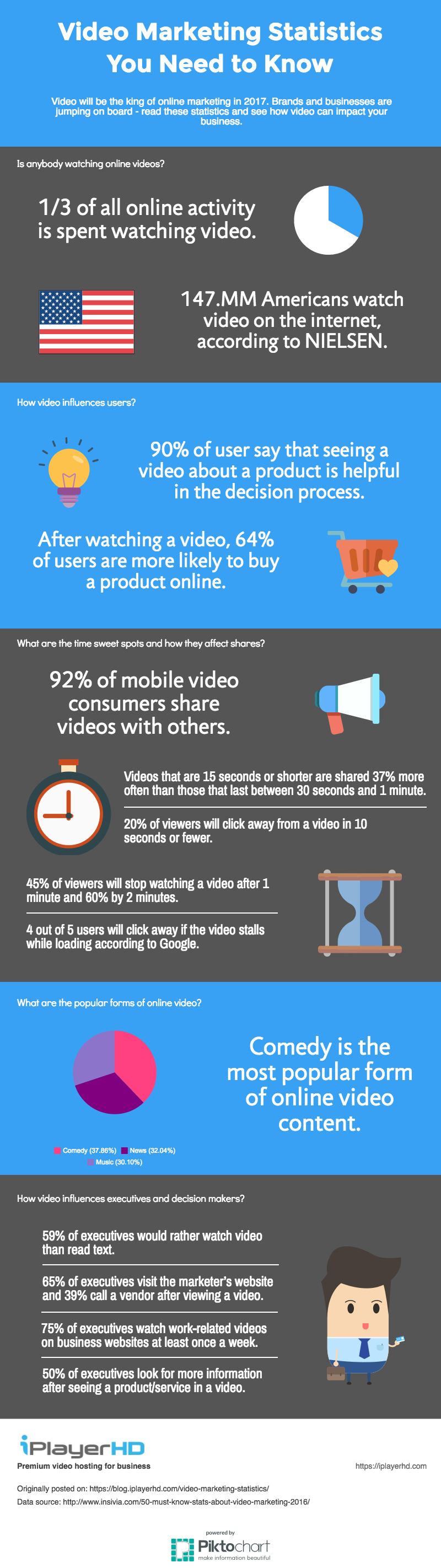 Infographic - video marketing statistics